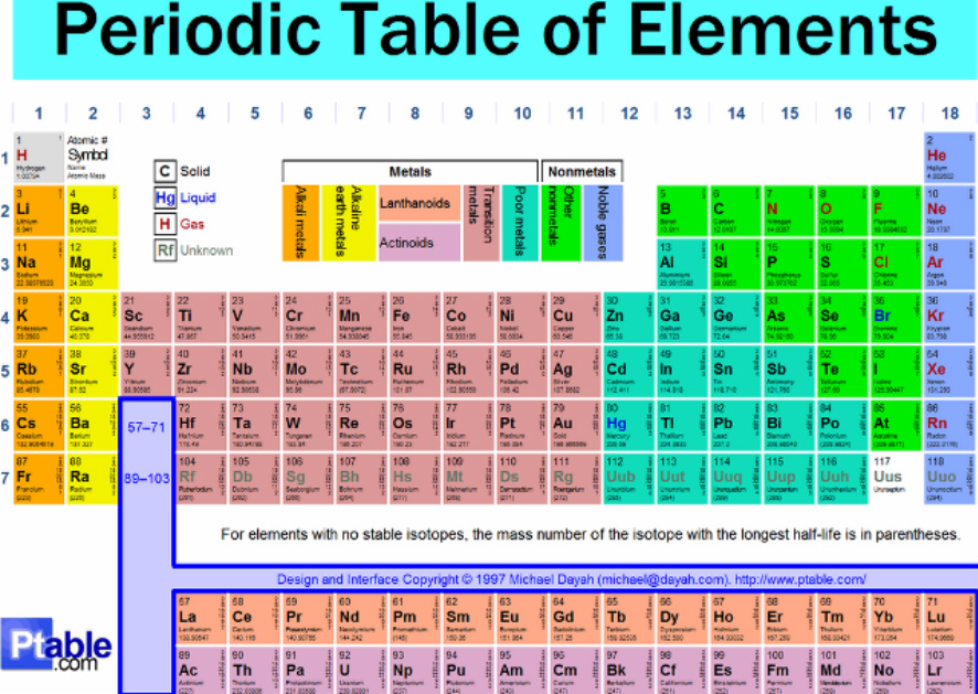 science 10 periodic table of elements periodic